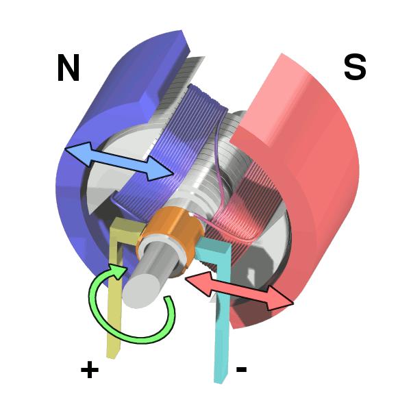 Image result for cấu tạo động cơ DC
